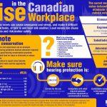 Workplace noise a hazard